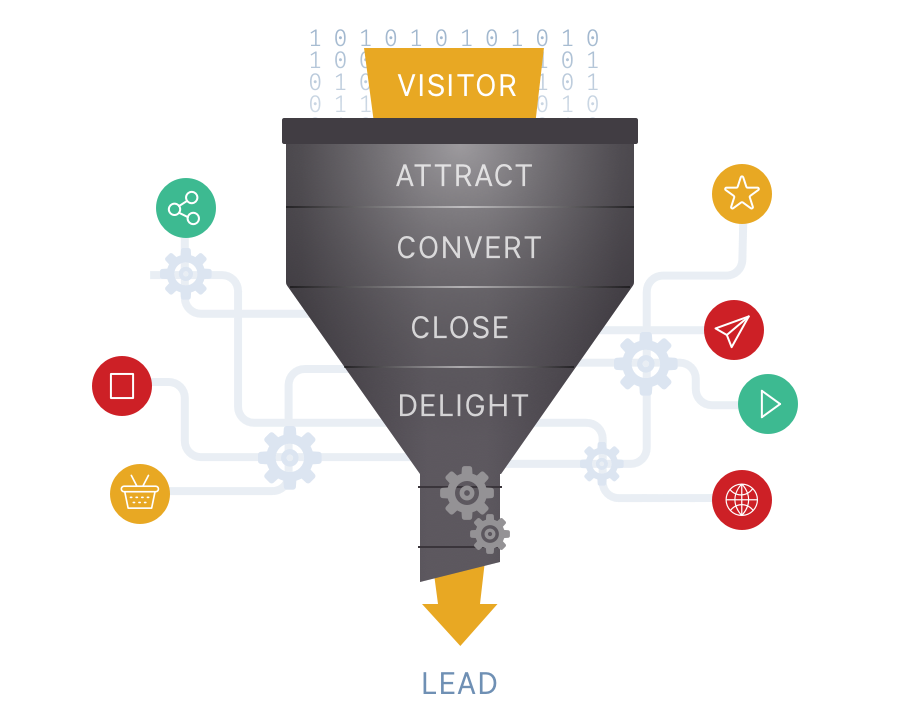 The Inbound Funnel