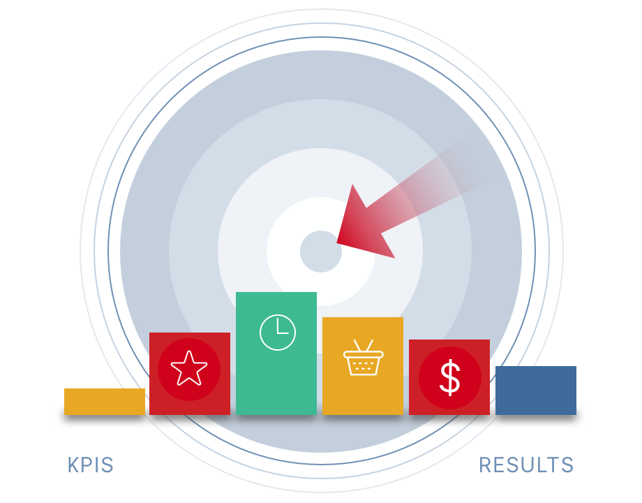Inbound KPIs and Measurement